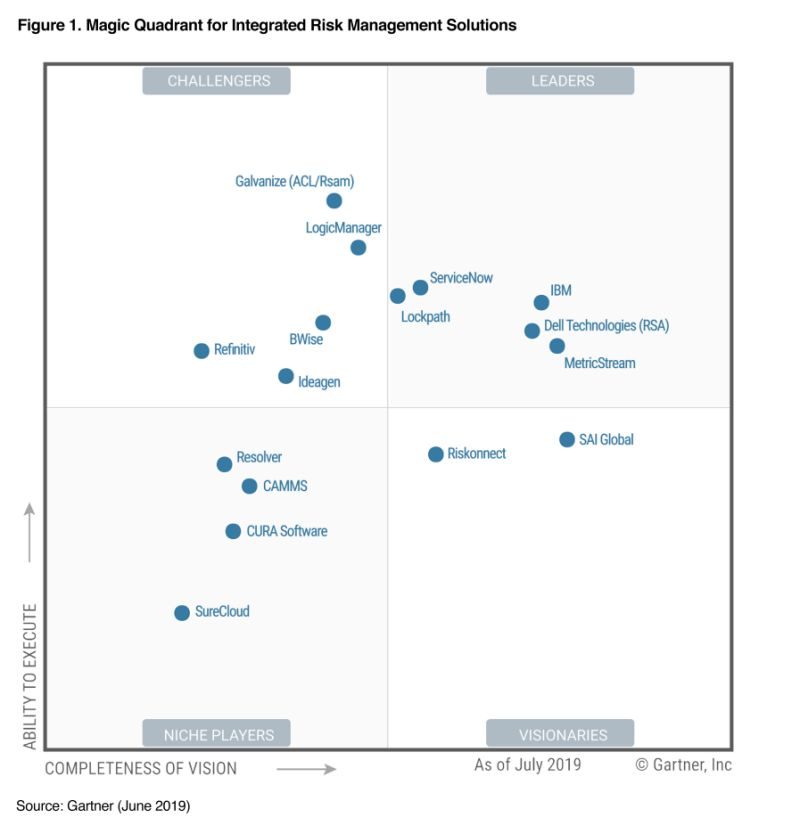 Servicenow-magic-quadrant
